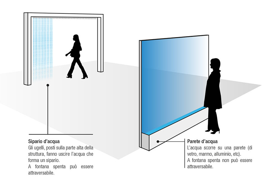 Pareti Dacqua Per Interni : Differenze tra sipari e pareti d acqua installazioni per luoghi